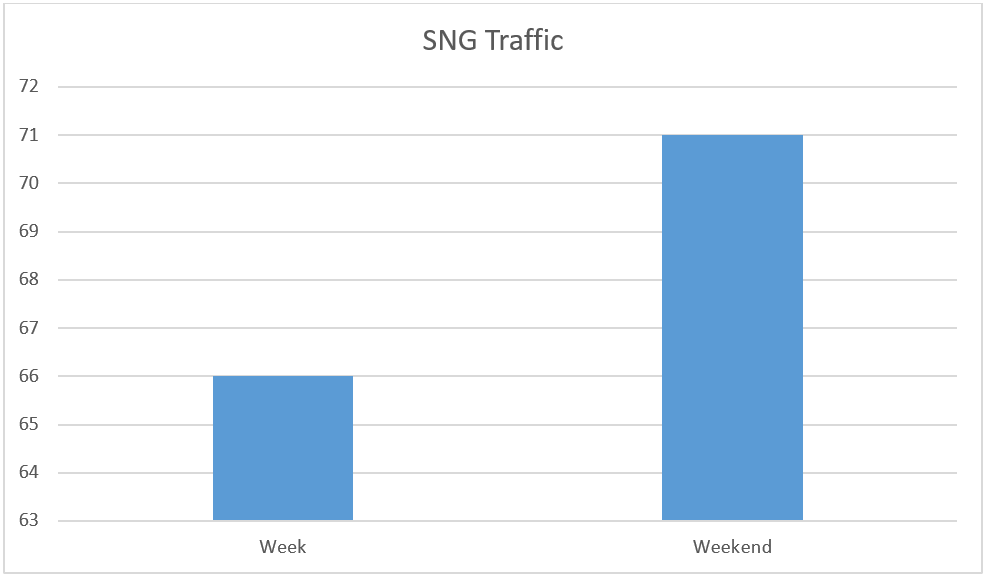 iPoker SNG traffic