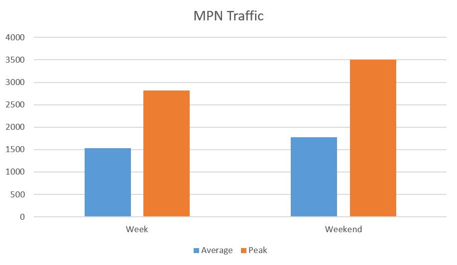 MPN Traffic