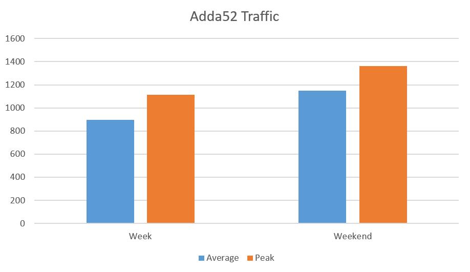 Adda52 Traffic