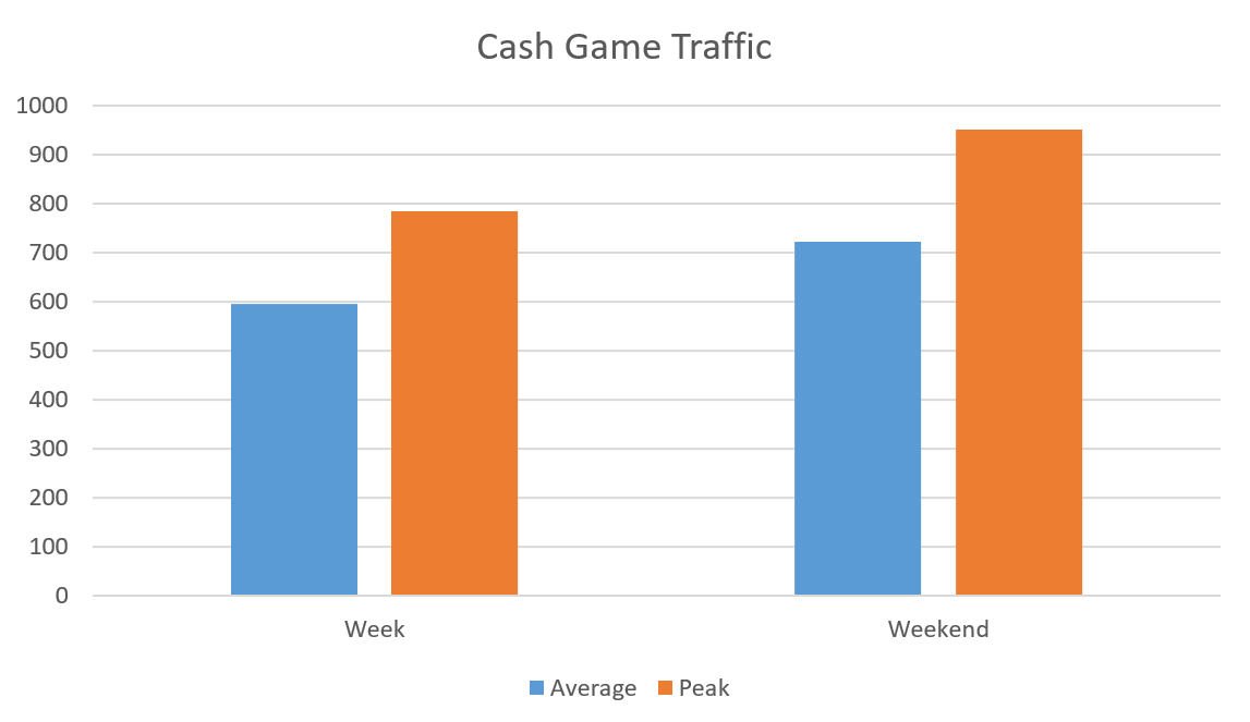 GG-Rede-Cash-Game-Traffic