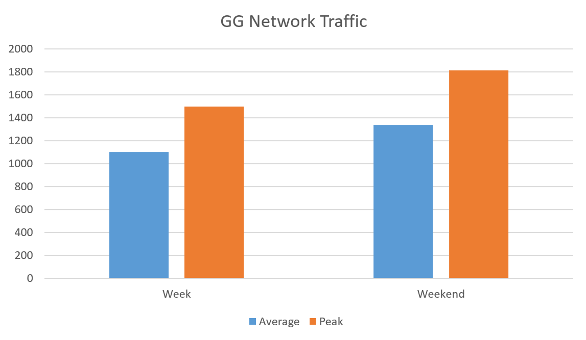 GG-Network-Traffic